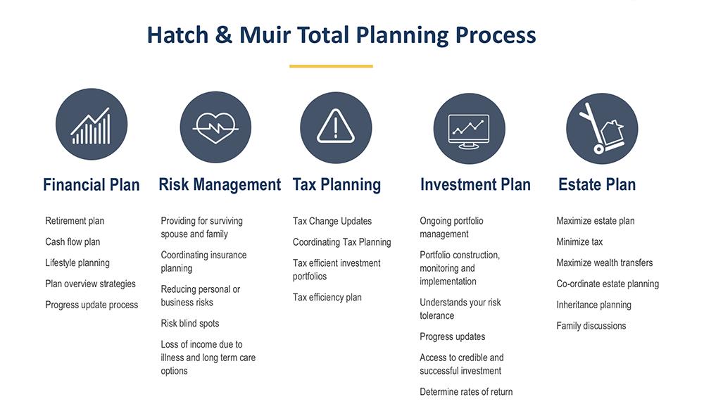 Hatch & Muir | Planning Model